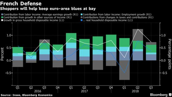 French Shoppers Can Help Keep Euro-Area Blues at Bay