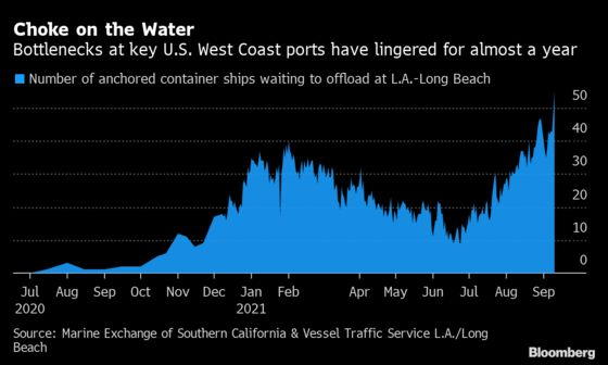 Los Angeles Port Logjam Tops 50 Ships; Wait Exceeds Eight Days