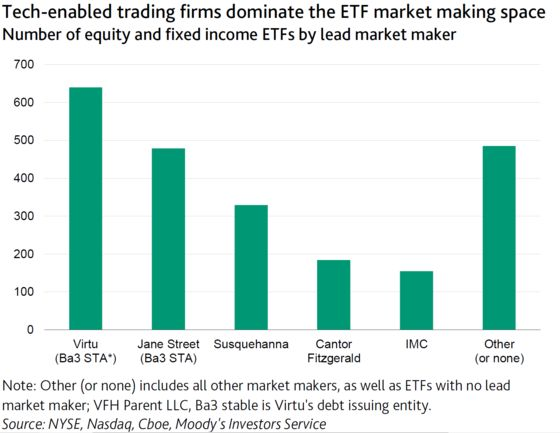 ETFs Threaten to 'Amplify' Systemic Risk When Liquidity Dries Up