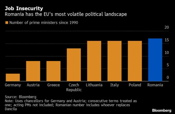 Most Volatile EU Nation Kicks Out Another Prime Minister
