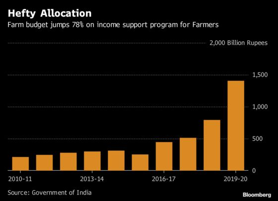 Modi Proposes Paying Farmers $10.6 Billion Ahead of Election