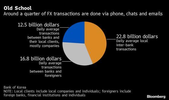 Trading by Phone Holds Back Korea's $52 Billion FX Market
