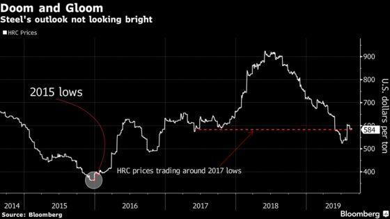 Steel Outlook Darkens as Citi Sees Low Prices Until 2022