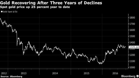 After Record Gains, Investec Fund Lets Go of Some Gold Stocks