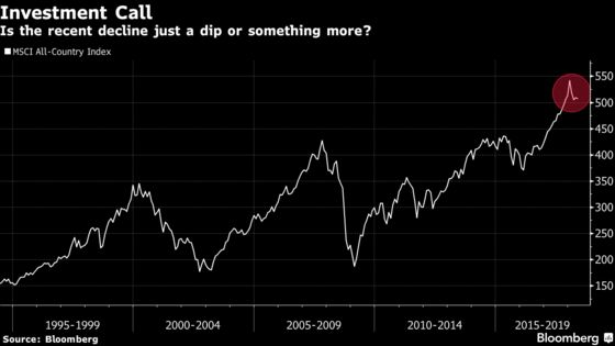 Buy-The-Dip May Be Relic of the Past for Investors, Pimco Says