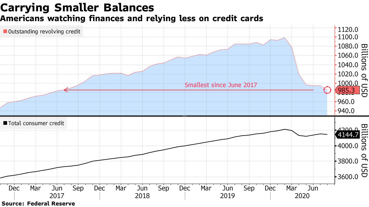 Americans watching finances and relying less on credit cards
