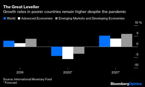Rich Versus Poor, the Global Gap Is Narrowing