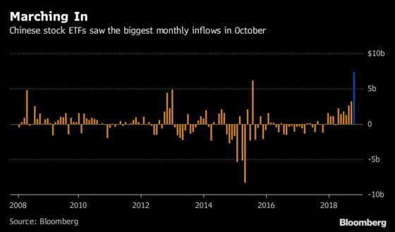 China's State Funds Spur Record $7.3 Billion Influx to ETFs