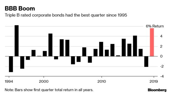 BBB Rated Corporate Bonds Off to Best Start to a Year Since 1995