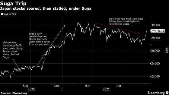 Nikkei May Eye 36,000 or Return to Market Malaise After Suga
