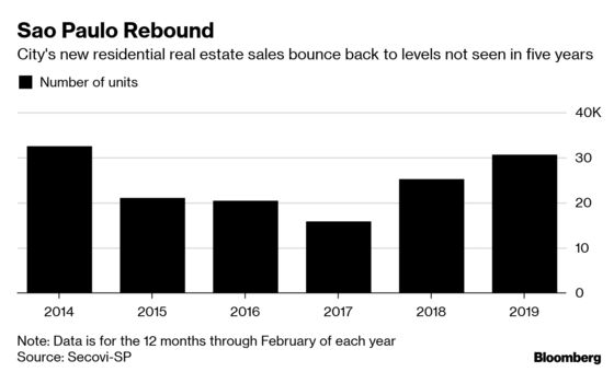 Luxury Home Sales Boom in Sao Paulo With Low Rates Spurring Demand