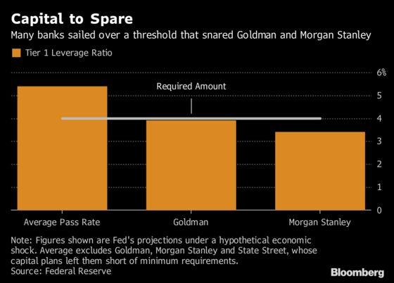 Dreams of Goldman Doing Big Takeover Meet Stress Test's Reality
