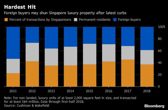 Luxury Homes May Be Hardest Hit by Latest Singapore Curbs