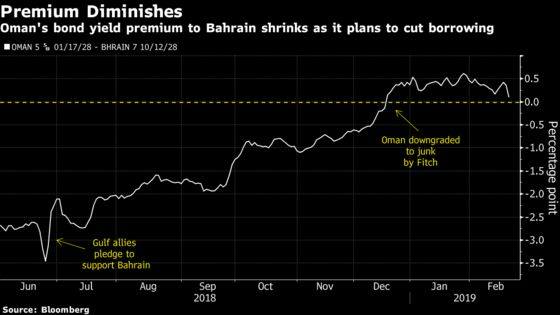 Oman's Surprise Bond-Sale Retreat Shrinks Premium to Bahrain