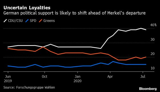 Wirecard Scandal Is Now Part of the Post-Merkel Power Play