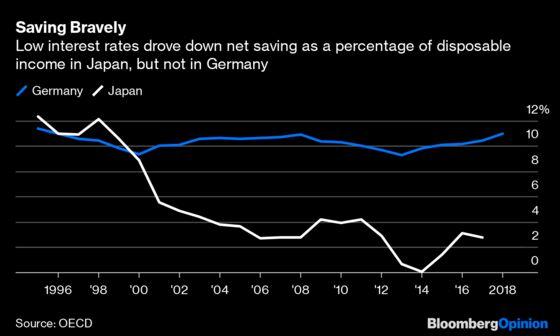 Germany Should Prod Its Savers to Take a Few Risks