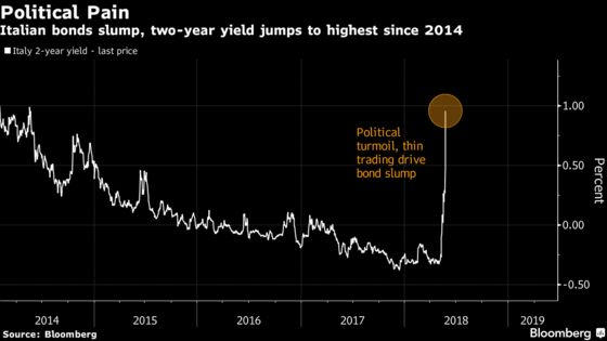 Markets Convulse as Italy Is Seen on Course for New Elections
