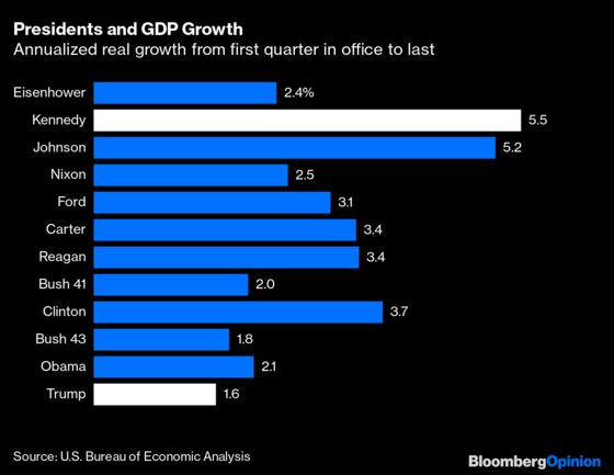 GDP Growth Under Trump Was the Worst Since Hoover
