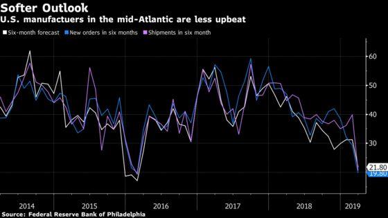 Philadelphia Fed's Factory Outlook Is Weakest in Three Years
