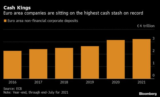 Firms HoardCash as Credit Markets Watch ECB's Next Move