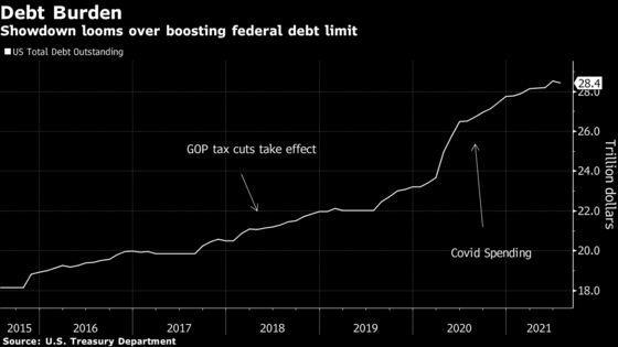 Yellen Sees U.S. Debt-Limit Measures Exhausted in October