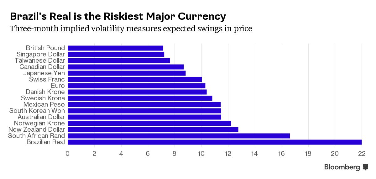 brazilian interest rates