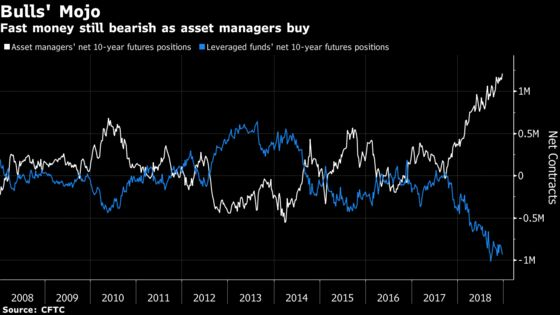 There's Little on the Bond-Market Horizon toTrigger Higher Yields