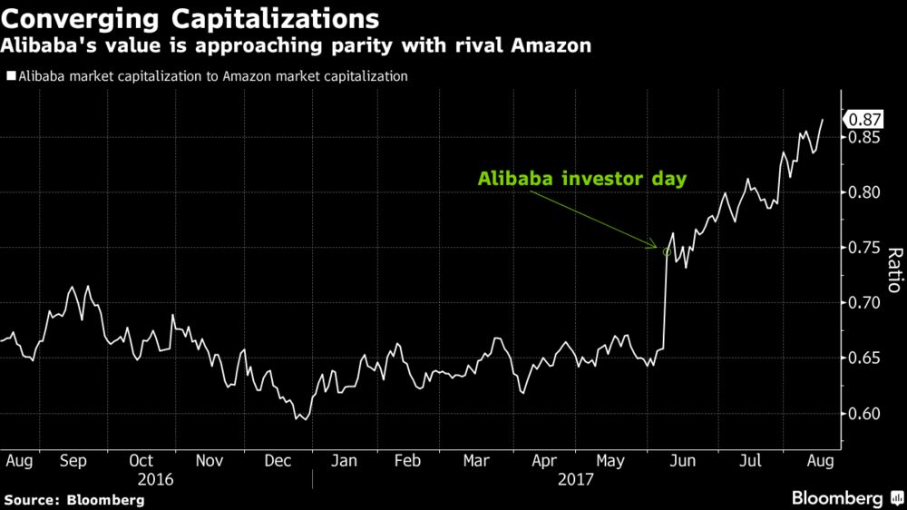 Alibaba Is Closing In On Amazon S Market Capitalization Chart Bloomberg Dive deeper with interactive charts and top stories of alibaba group holding limited. market capitalization chart bloomberg