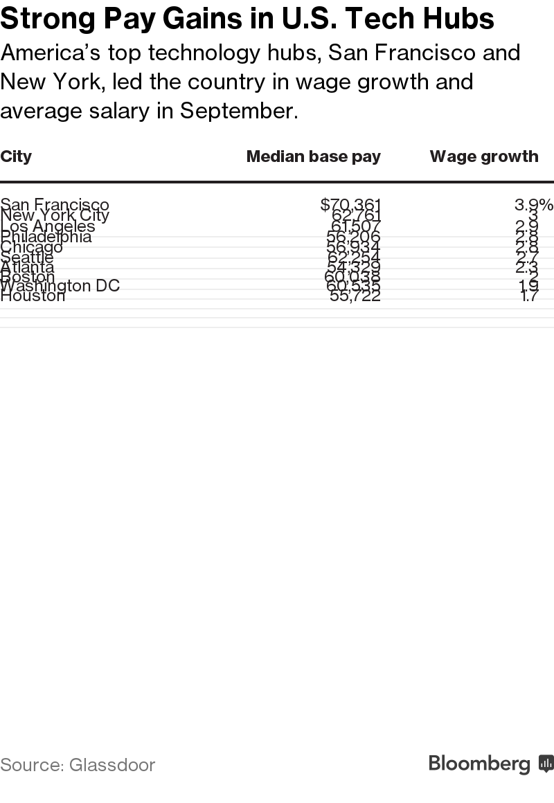 San Francisco Leads the U S  in Wage Growth - Bloomberg