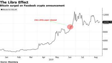 SEC Chief's Crypto Leeriness Sets Up Facebook Clash on Libra