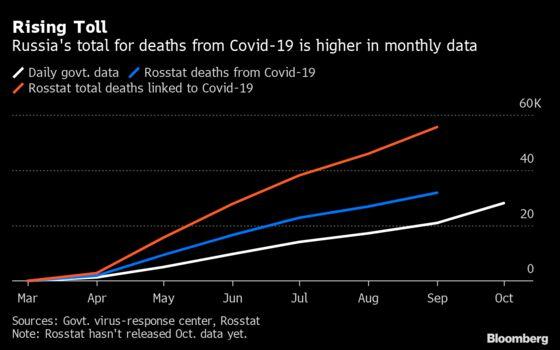 Russia Says Coronavirus Deaths More Than Double Earlier Figure