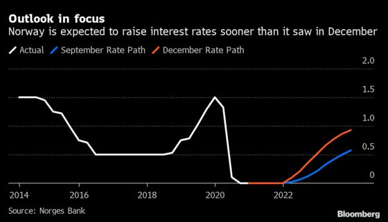 Norges Bank to Drop Hints on Timing of Rate Hike: Decision Guide