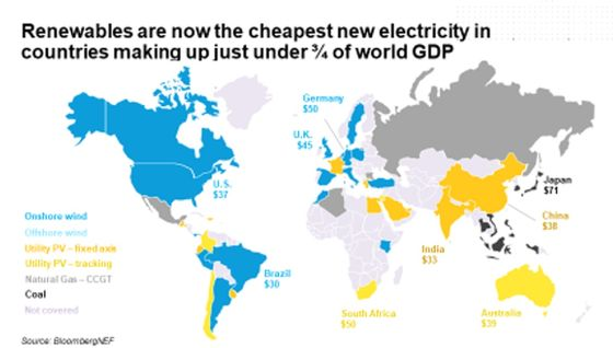 Wind, Solar Are Cheapest Power Source In Most Places, BNEF Says