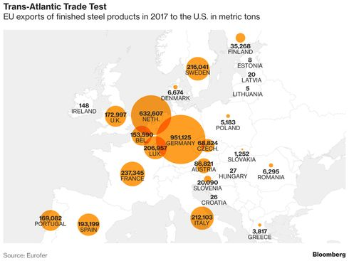 Eu Braces For A Trans Atlantic Trade War Bloomberg