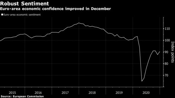 Euro-Area Economic Confidence Rises Despite New Virus Curbs