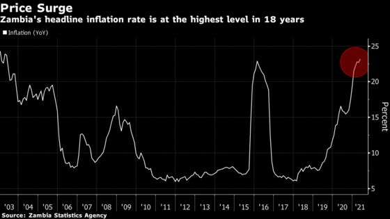Zambian Inflation Jumps to 18-Year High on Meat and Fish Prices