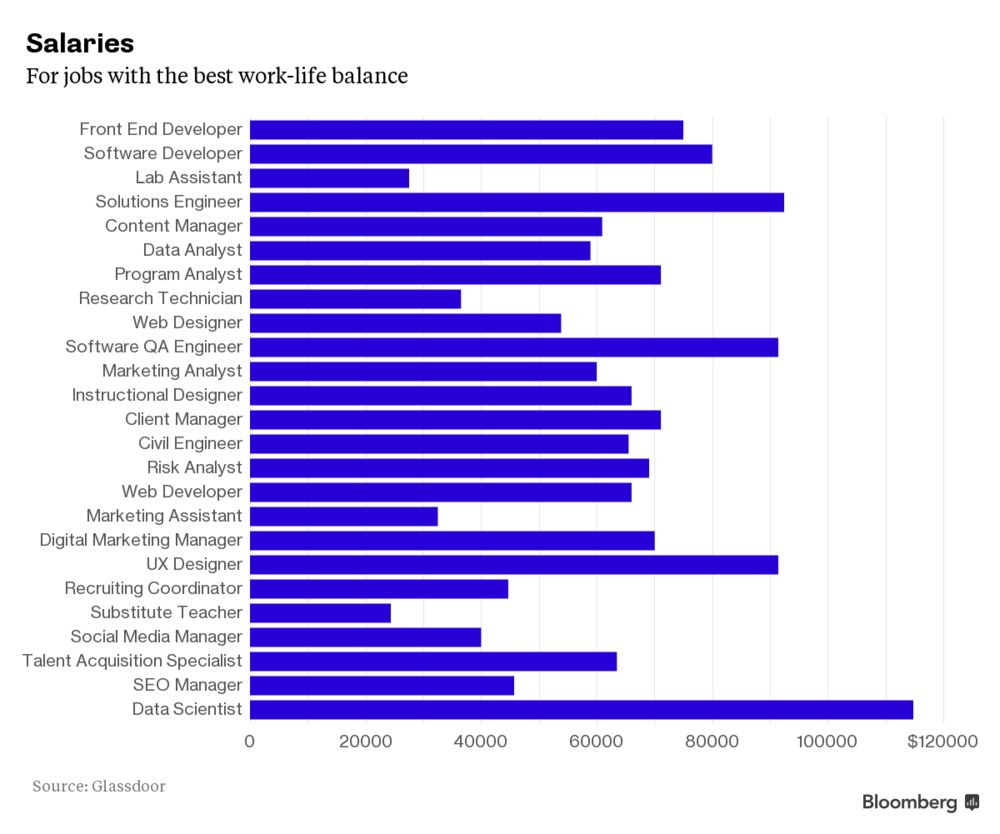 The Jobs That Offer Great Work-Life Balance (and Some That Don't