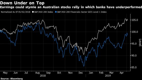 Australia's Huge Stock Rally Faces a Rude Awakening