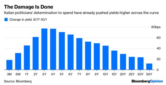 The Bond Market Is Not Impressed With Italy's Budget