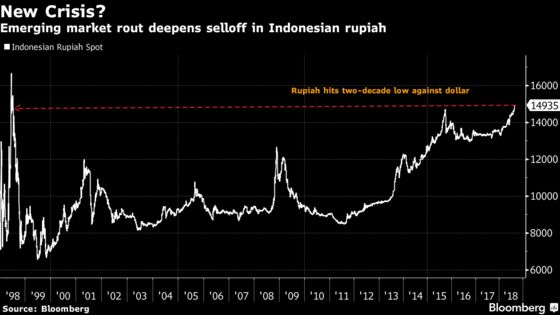 Rupiah's Slump Puts $25 Billion Indonesian Projects on Hold