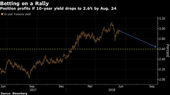 10-Year Yield at 2.6%? Market's Abuzz Over Huge Options Wagers