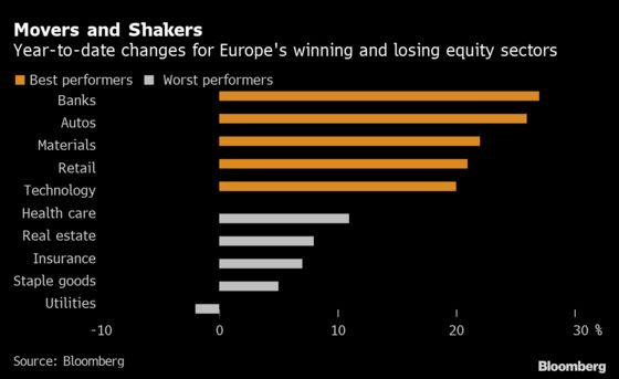 Bookies, EVs and Food Delivery: Europe's 2021 Winners and Losers