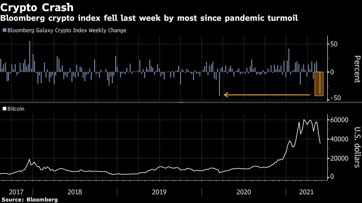 Mainstream Markets Shrug at Volatile  Trillion Crypto Rout