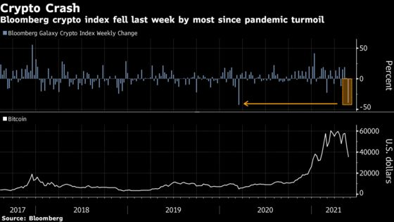 Mainstream Markets Shrug at Volatile $1 Trillion Crypto Rout