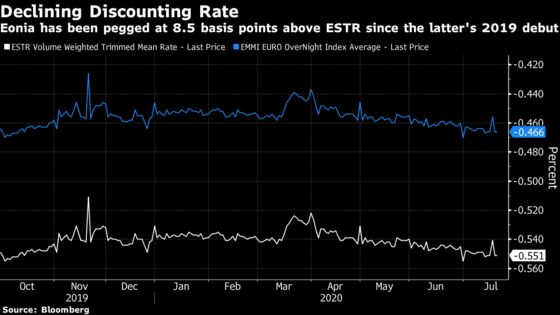 Banks Balk at Compensation for 'Big Bang' Rate Losses