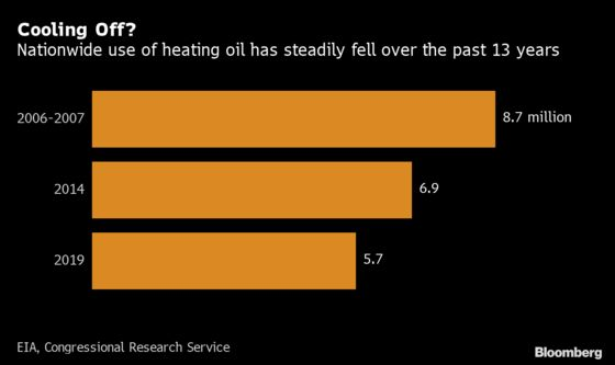 New England May Be One Cold Snap Away From a Heating Fuel Crunch