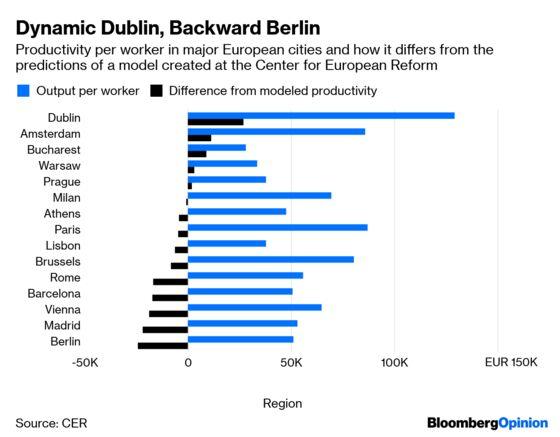 Berlin's Confounding Productivity Gap