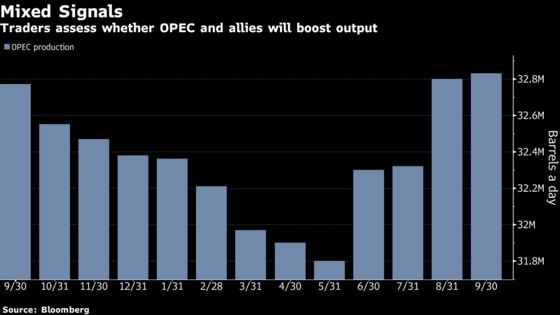 Oil Trades Below $68 as Investors Assess Mixed Supply Outlook