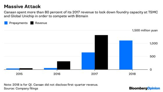 Crypto Unicorns Clash While Bitcoin Droops