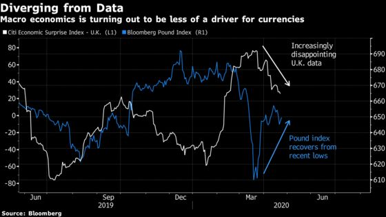 Pound Resilienceon Dire Data Reflects Equally Grim Global Tidings